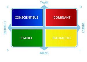 communicatiestijlen